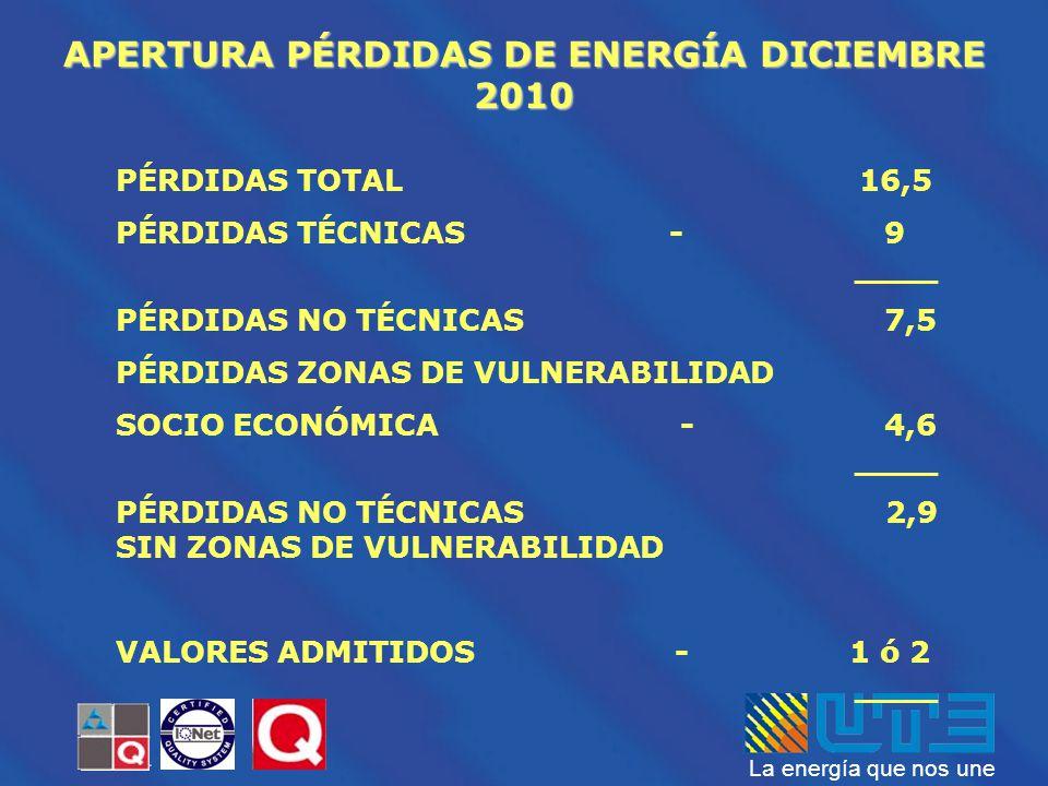 La energía que nos une APERTURA PÉRDIDAS DE ENERGÍA DICIEMBRE 2010 PÉRDIDAS TOTAL 16,5 PÉRDIDAS TÉCNICAS - 9 ____ PÉRDIDAS NO TÉCNICAS 7,5 PÉRDIDAS ZO