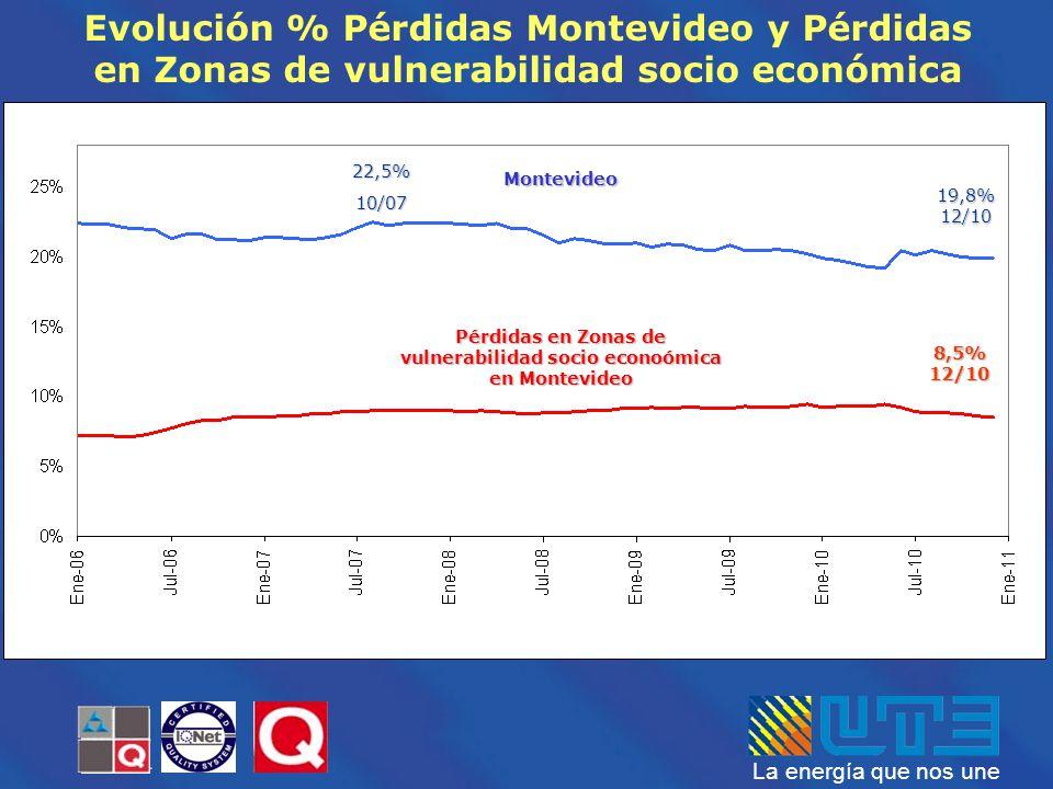 La energía que nos une Pérdidas en Zonas de vulnerabilidad socio econoómica en Montevideo Montevideo 19,8% 12/10 8,5% 12/10 22,5%10/07 Evolución % Pér