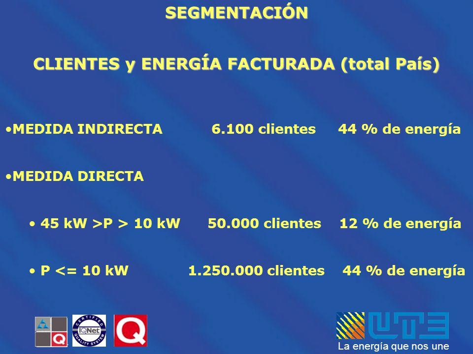 La energía que nos une CLIENTES y ENERGÍA FACTURADA (total País) MEDIDA INDIRECTA 6.100 clientes 44 % de energía MEDIDA DIRECTA 45 kW >P > 10 kW 50.00