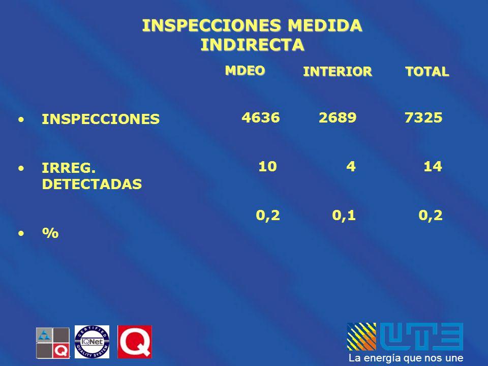 La energía que nos une INSPECCIONES IRREG. DETECTADAS % INSPECCIONES MEDIDA INDIRECTA MDEO INTERIORTOTAL 4636 10 0,2 2689 4 0,1 7325 14 0,2
