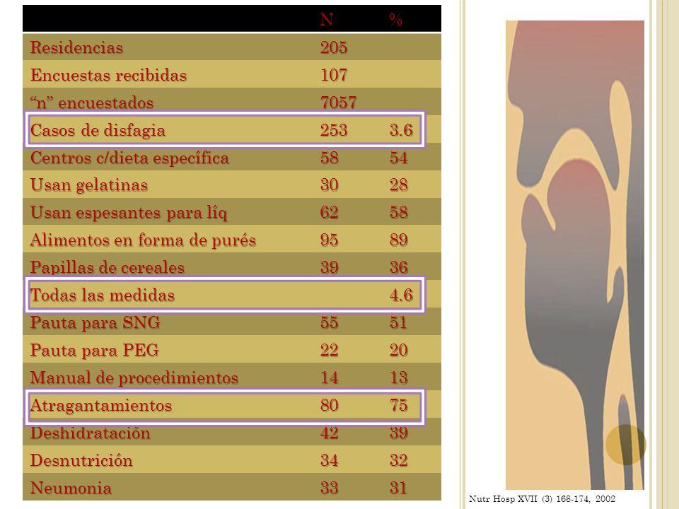 M. Cabre, M.Serra-Prat; Age and Ageing, vol 39, pp39-45, 2009N%Residencias205 Encuestas recibidas 107 n encuestados 7057 Casos de disfagia 2533.6 Cent