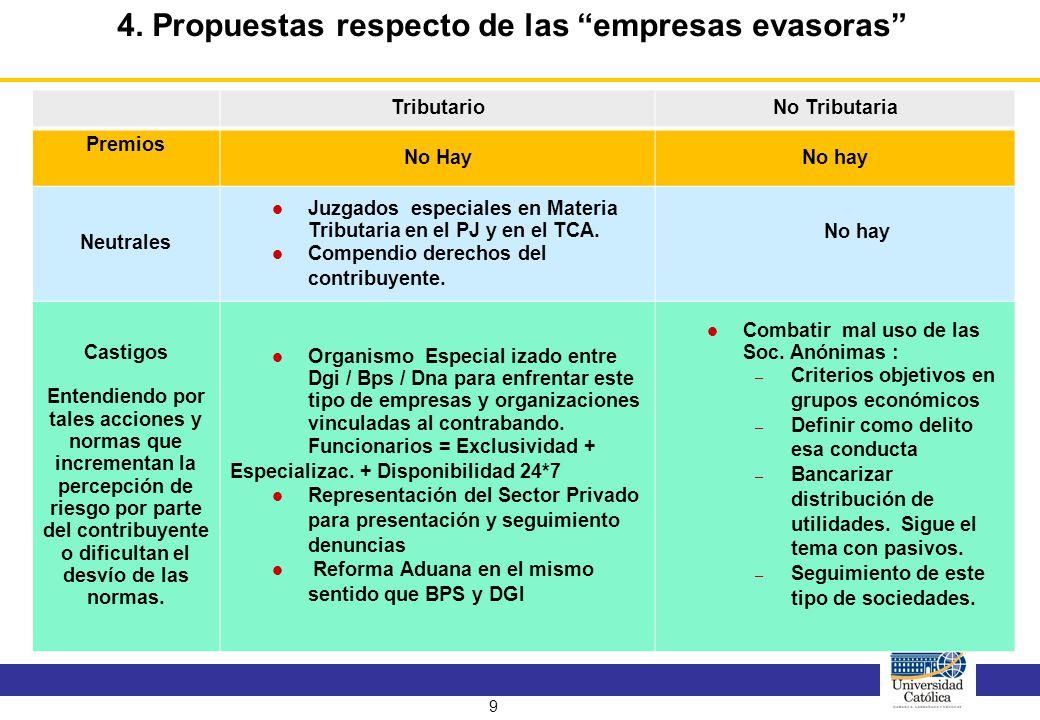 9 4. Propuestas respecto de las empresas evasoras TributarioNo Tributaria Premios No HayNo hay Neutrales Juzgados especiales en Materia Tributaria en