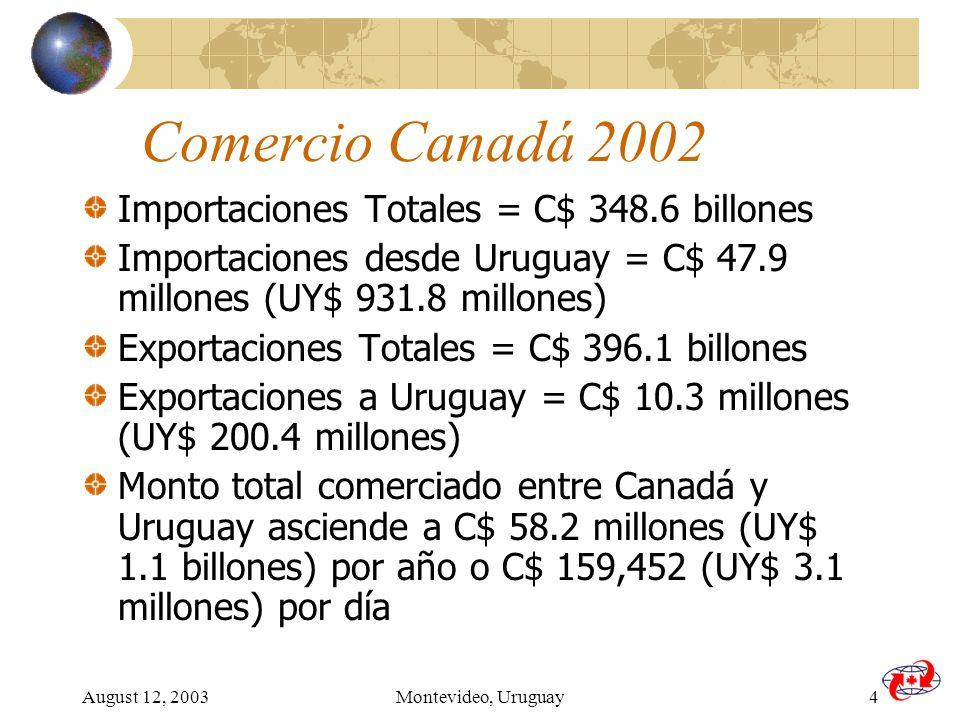 August 12, 2003Montevideo, Uruguay4 Comercio Canadá 2002 Importaciones Totales = C$ 348.6 billones Importaciones desde Uruguay = C$ 47.9 millones (UY$ 931.8 millones) Exportaciones Totales = C$ 396.1 billones Exportaciones a Uruguay = C$ 10.3 millones (UY$ 200.4 millones) Monto total comerciado entre Canadá y Uruguay asciende a C$ 58.2 millones (UY$ 1.1 billones) por año o C$ 159,452 (UY$ 3.1 millones) por día