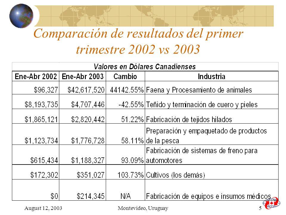 August 12, 2003Montevideo, Uruguay5 Comparación de resultados del primer trimestre 2002 vs 2003