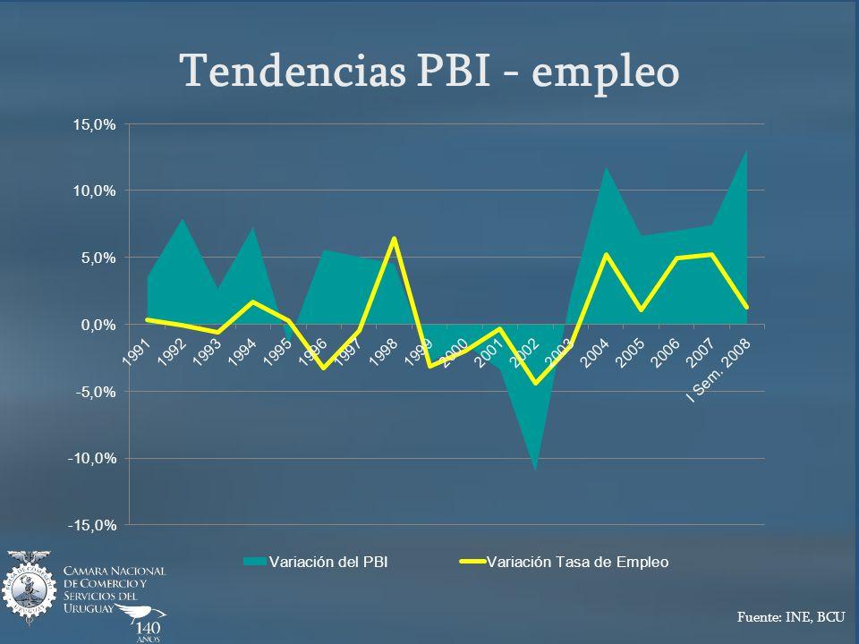 Tendencias PBI - empleo Fuente: INE, BCU