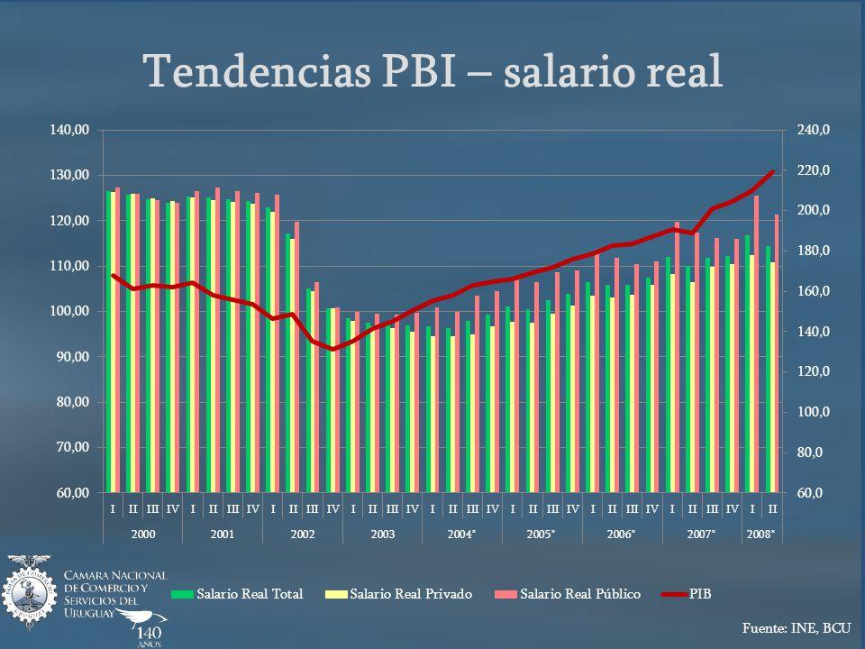 Tendencias PBI – salario real Fuente: INE, BCU