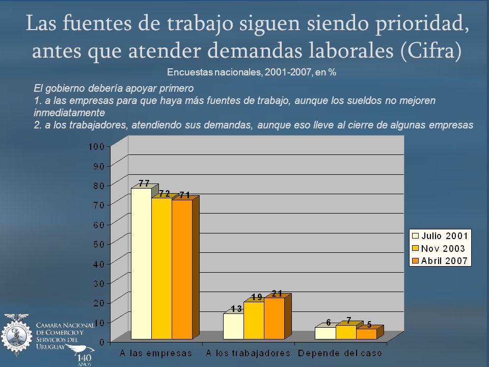 Las fuentes de trabajo siguen siendo prioridad, antes que atender demandas laborales (Cifra) Encuestas nacionales, 2001-2007, en % El gobierno debería apoyar primero 1.