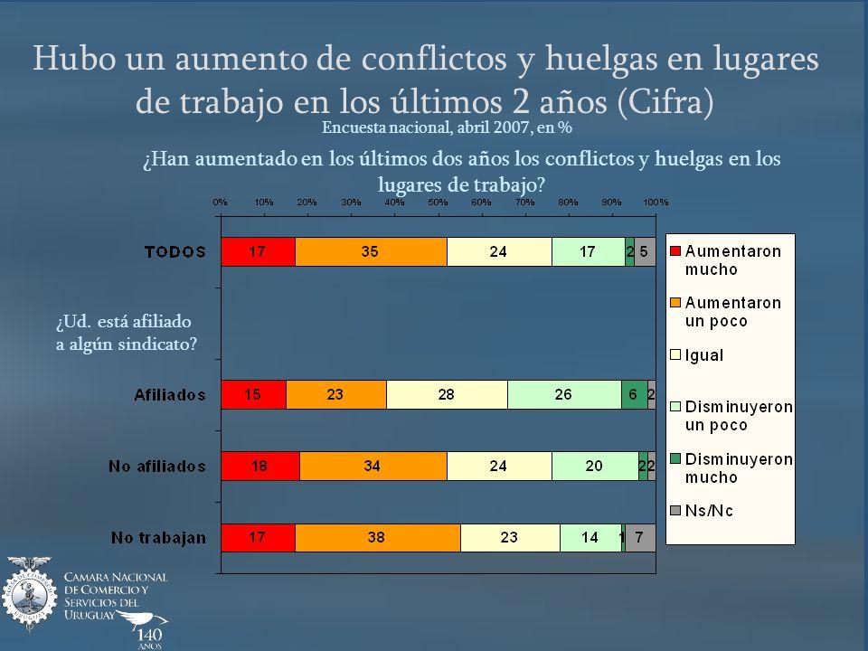 Hubo un aumento de conflictos y huelgas en lugares de trabajo en los últimos 2 años (Cifra) Encuesta nacional, abril 2007, en % ¿Han aumentado en los últimos dos años los conflictos y huelgas en los lugares de trabajo.