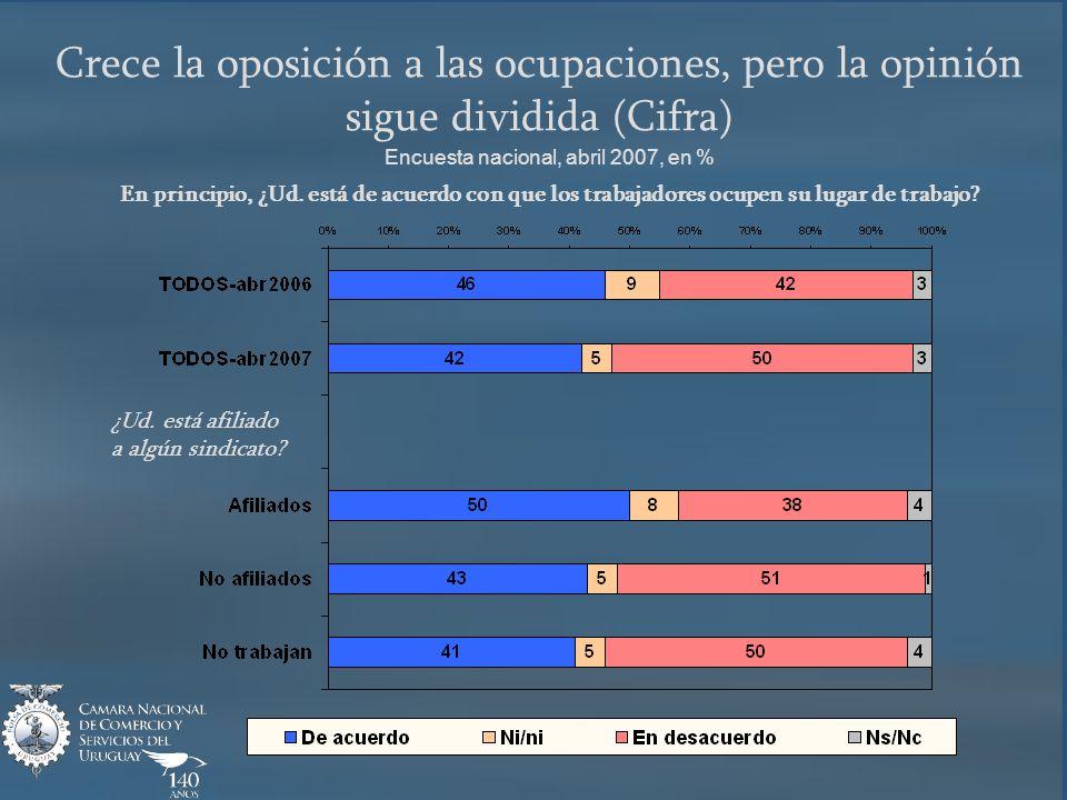 Crece la oposición a las ocupaciones, pero la opinión sigue dividida (Cifra) Encuesta nacional, abril 2007, en % En principio, ¿Ud.