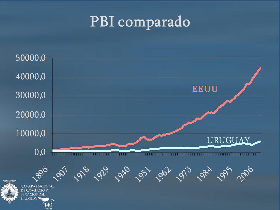PBI comparado