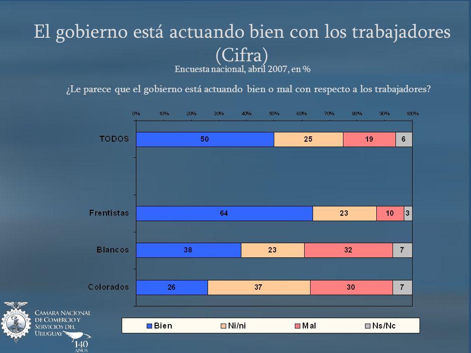 El gobierno está actuando bien con los trabajadores (Cifra) Encuesta nacional, abril 2007, en % ¿Le parece que el gobierno está actuando bien o mal con respecto a los trabajadores