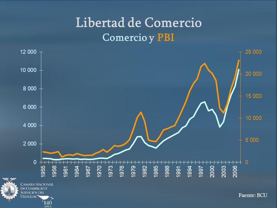 Libertad de Comercio Comercio y PBI Fuente: BCU