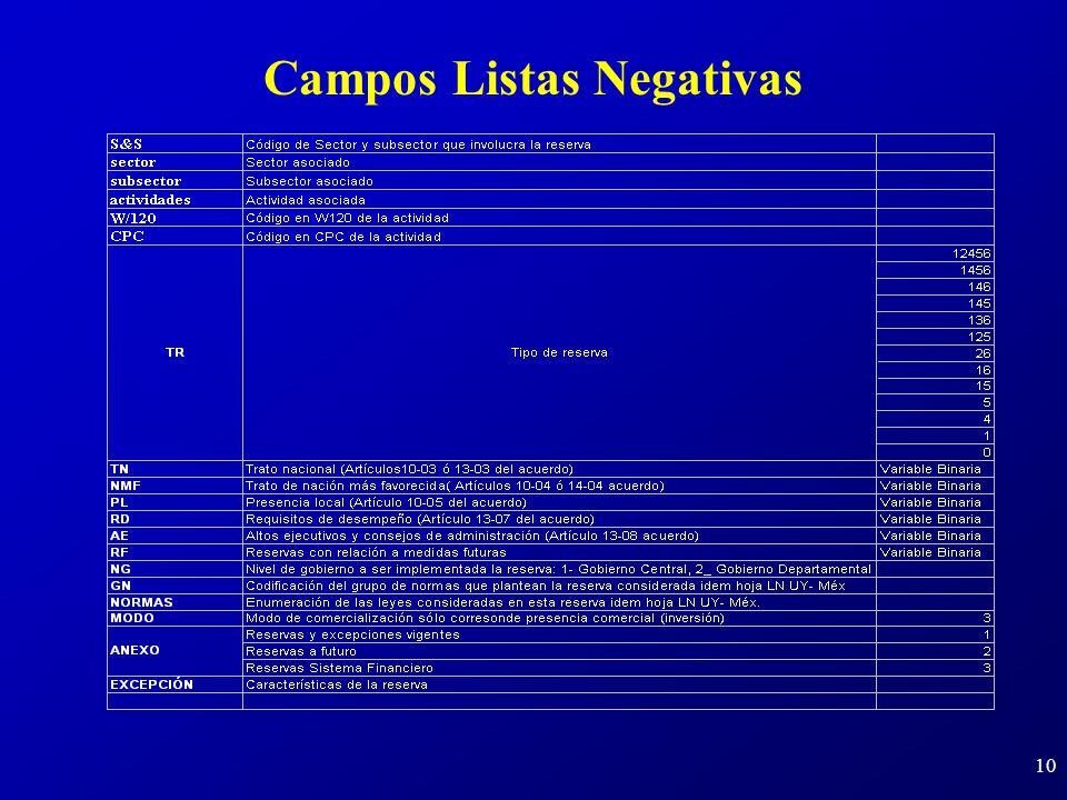 10 Campos Listas Negativas