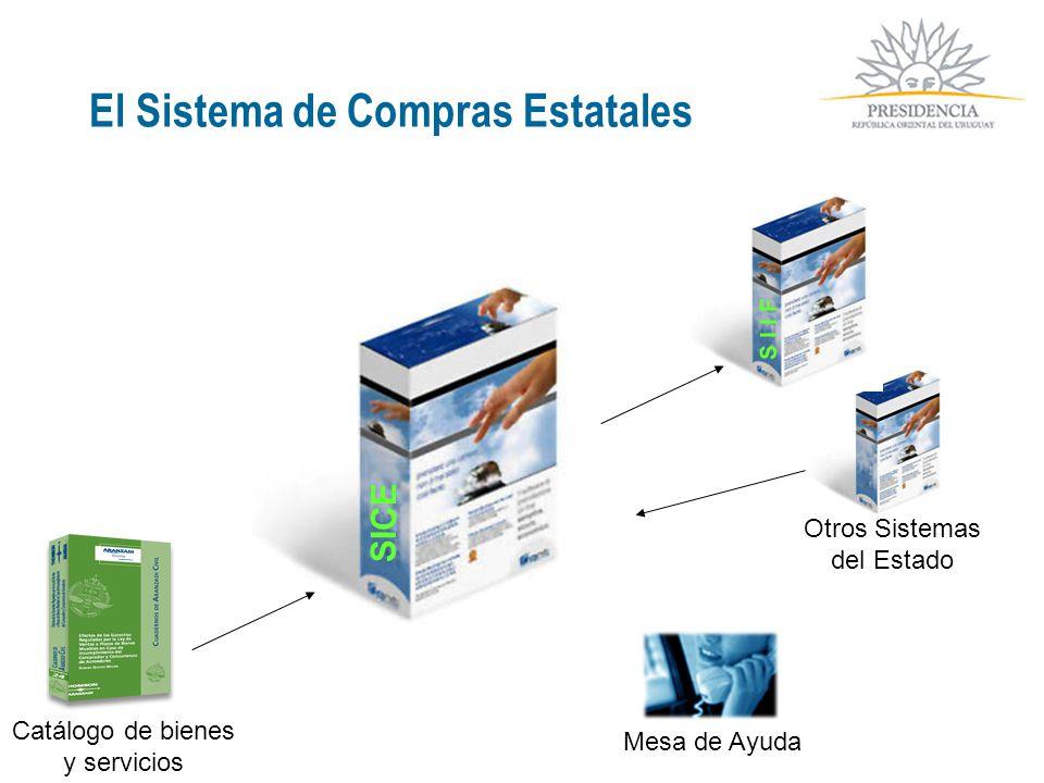 El Sistema de Compras Estatales Catálogo de bienes y servicios Otros Sistemas del Estado Mesa de Ayuda SICE S I I F