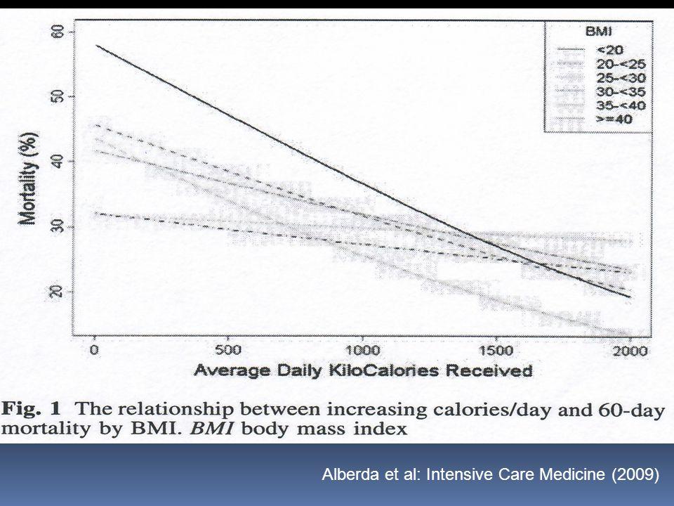 Alberda et al: Intensive Care Medicine (2009)