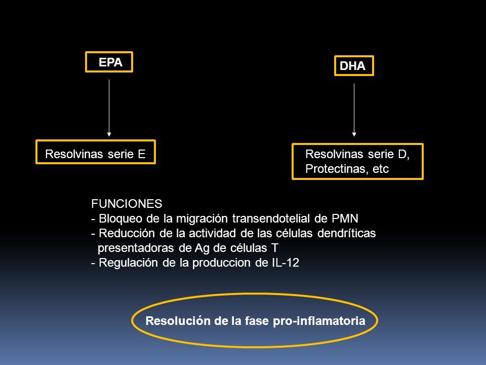 EPA DHA Resolvinas serie EResolvinas serie D, Protectinas, etc FUNCIONES - Bloqueo de la migración transendotelial de PMN - Reducción de la actividad