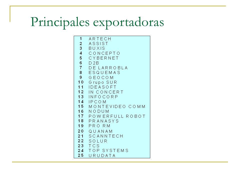 Principales exportadoras