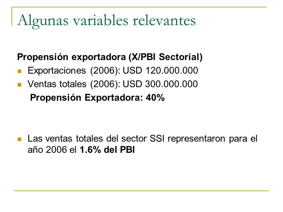 Algunas variables relevantes Propensión exportadora (X/PBI Sectorial) Exportaciones (2006): USD 120.000.000 Ventas totales (2006): USD 300.000.000 Pro