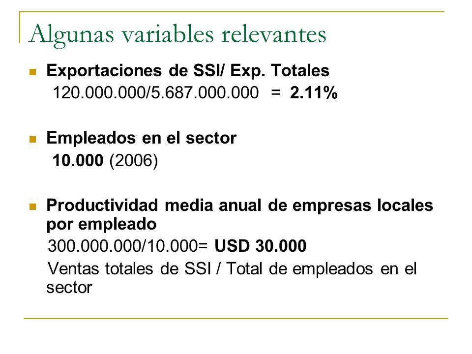 Algunas variables relevantes Exportaciones de SSI/ Exp. Totales 120.000.000/5.687.000.000 = 2.11% Empleados en el sector 10.000 (2006) Productividad m