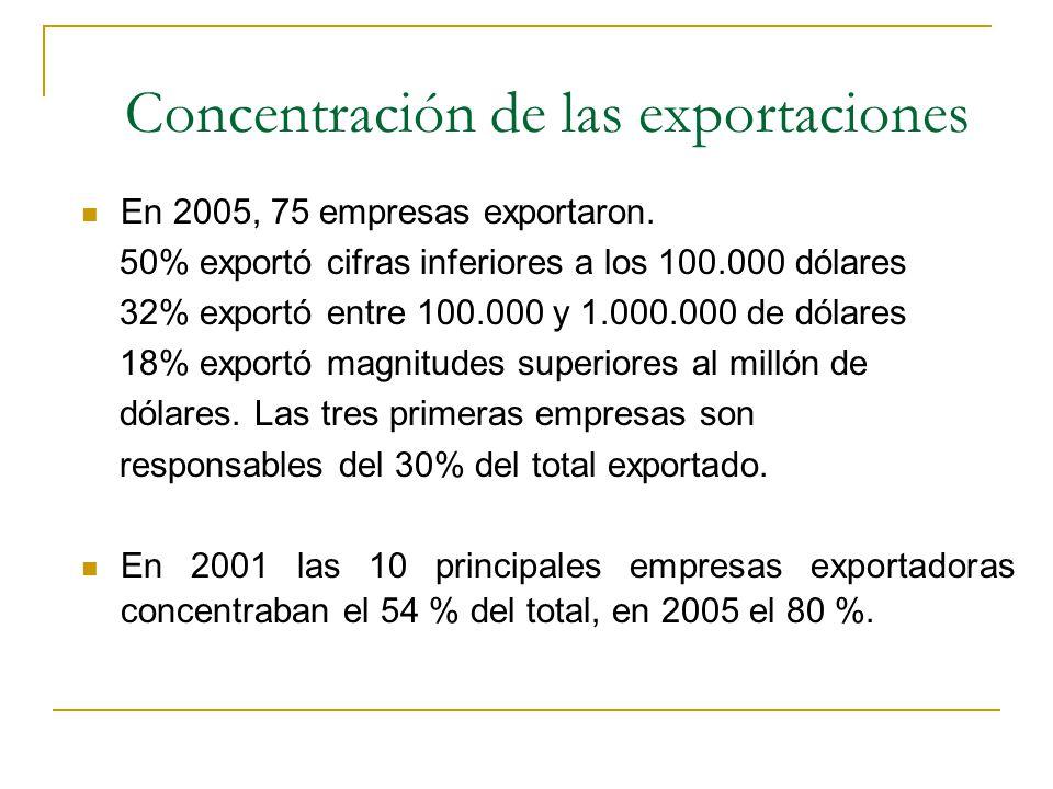 Concentración de las exportaciones En 2005, 75 empresas exportaron. 50% exportó cifras inferiores a los 100.000 dólares 32% exportó entre 100.000 y 1.