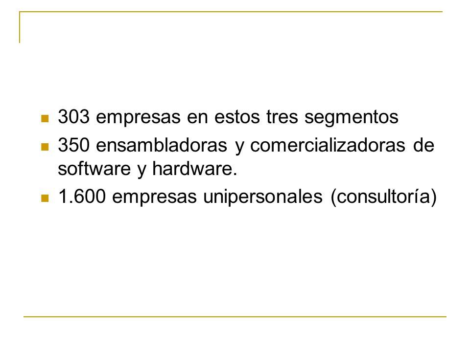 303 empresas en estos tres segmentos 350 ensambladoras y comercializadoras de software y hardware. 1.600 empresas unipersonales (consultoría)