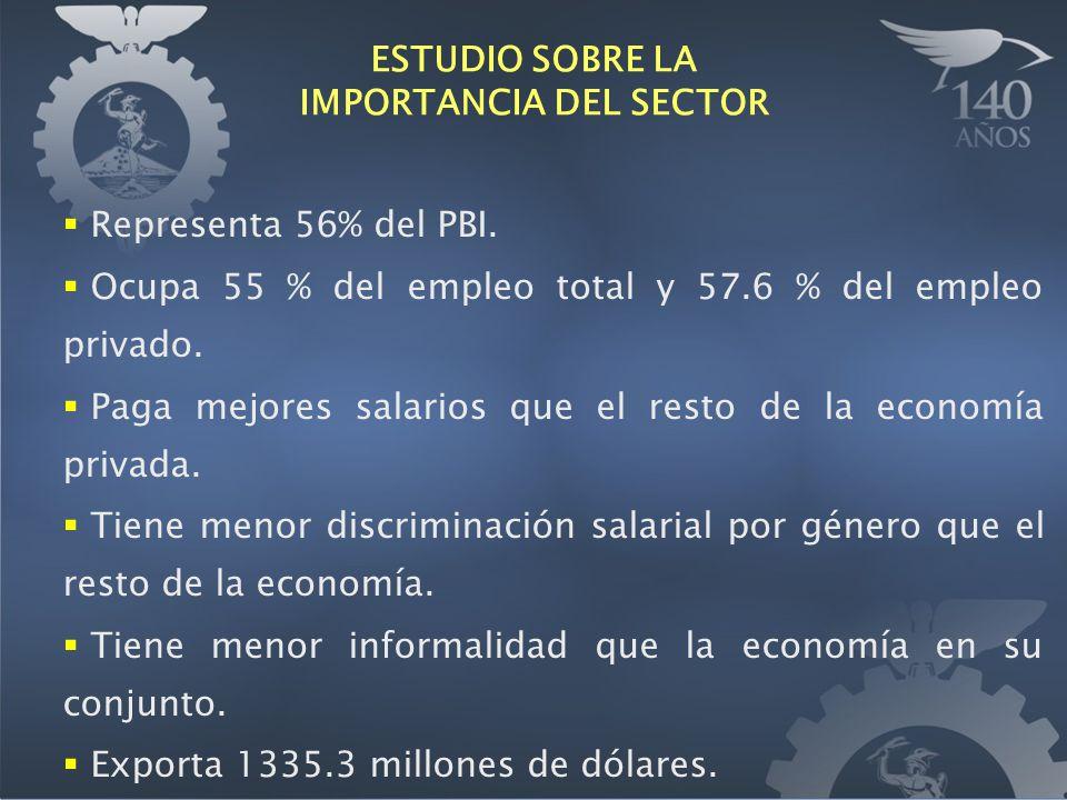 Representa 56% del PBI. Ocupa 55 % del empleo total y 57.6 % del empleo privado. Paga mejores salarios que el resto de la economía privada. Tiene meno