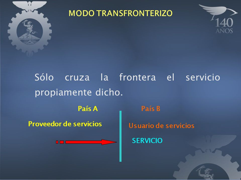 MODO TRANSFRONTERIZO Sólo cruza la frontera el servicio propiamente dicho. País APaís B Proveedor de servicios Usuario de servicios SERVICIO