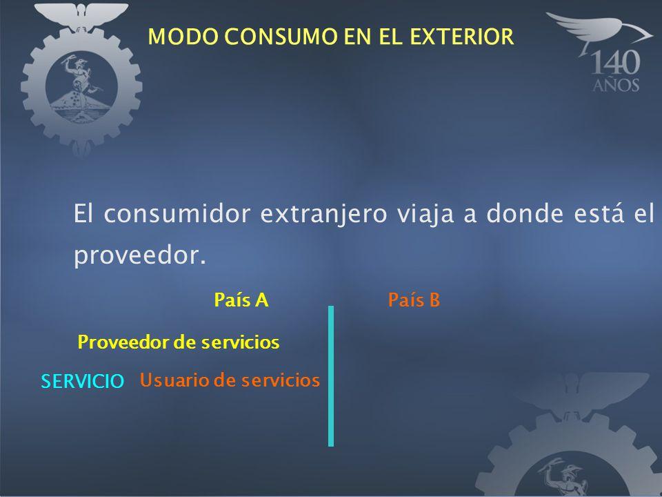 MODO CONSUMO EN EL EXTERIOR El consumidor extranjero viaja a donde está el proveedor. País APaís B Usuario de servicios SERVICIO Proveedor de servicio