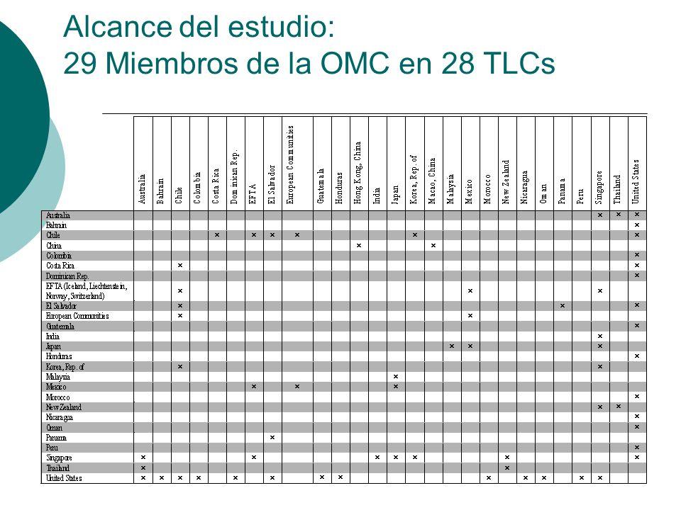 Alcance del estudio: 29 Miembros de la OMC en 28 TLCs