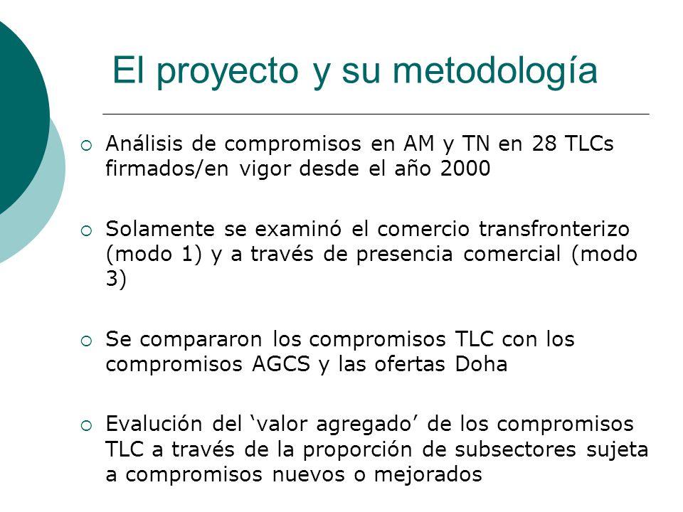 El proyecto y su metodología Análisis de compromisos en AM y TN en 28 TLCs firmados/en vigor desde el año 2000 Solamente se examinó el comercio transfronterizo (modo 1) y a través de presencia comercial (modo 3) Se compararon los compromisos TLC con los compromisos AGCS y las ofertas Doha Evalución del valor agregado de los compromisos TLC a través de la proporción de subsectores sujeta a compromisos nuevos o mejorados