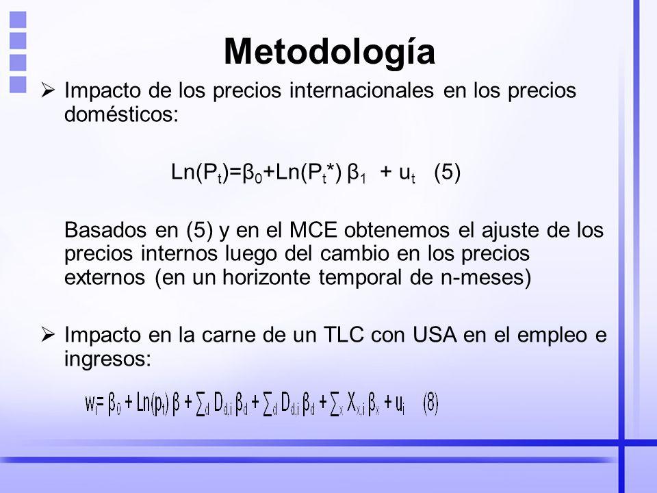 Metodología Impacto de los precios internacionales en los precios domésticos: Ln(P t )=β 0 +Ln(P t *) β 1 + u t (5) Basados en (5) y en el MCE obtenemos el ajuste de los precios internos luego del cambio en los precios externos (en un horizonte temporal de n-meses) Impacto en la carne de un TLC con USA en el empleo e ingresos: