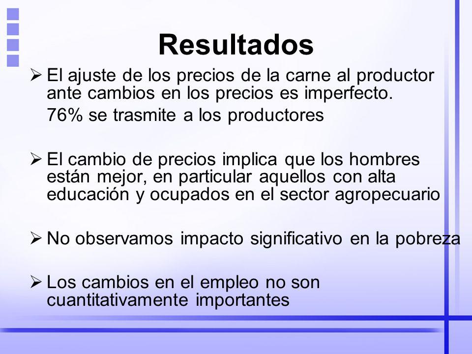 Resultados El ajuste de los precios de la carne al productor ante cambios en los precios es imperfecto. 76% se trasmite a los productores El cambio de