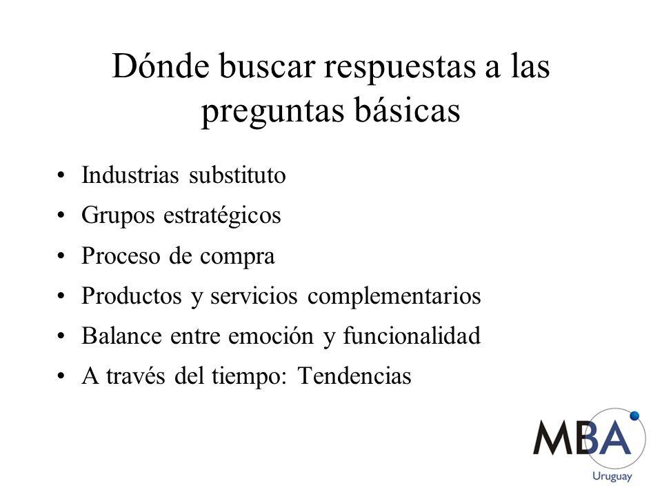 Dónde buscar respuestas a las preguntas básicas Industrias substituto Grupos estratégicos Proceso de compra Productos y servicios complementarios Bala