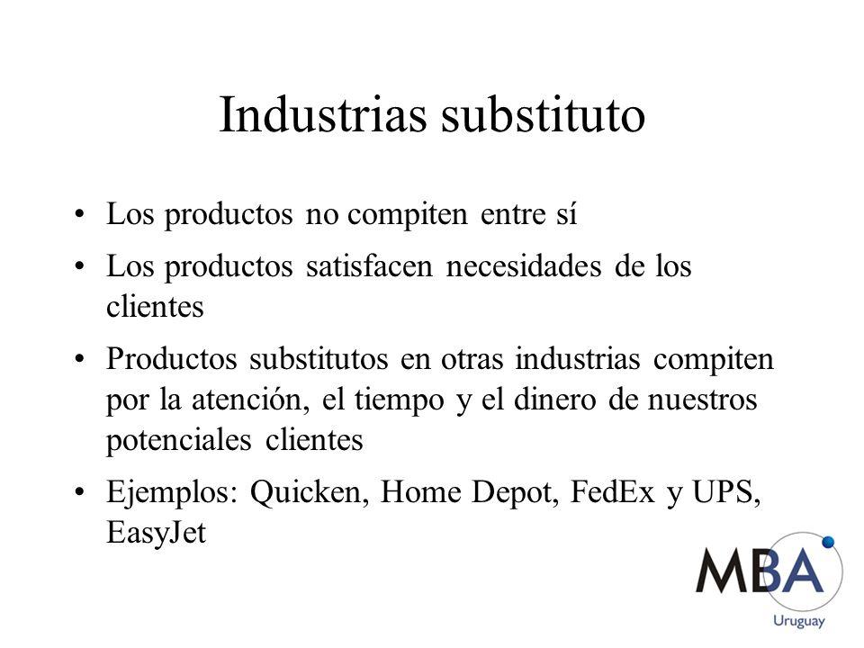 Industrias substituto Los productos no compiten entre sí Los productos satisfacen necesidades de los clientes Productos substitutos en otras industrias compiten por la atención, el tiempo y el dinero de nuestros potenciales clientes Ejemplos: Quicken, Home Depot, FedEx y UPS, EasyJet
