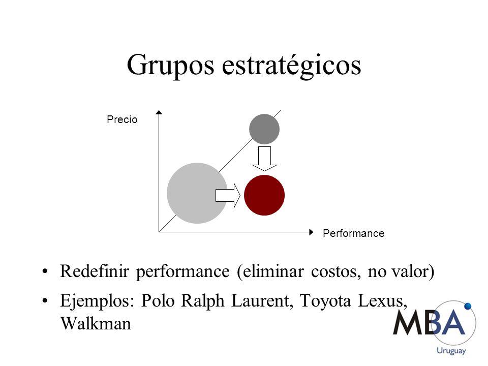 Grupos estratégicos Redefinir performance (eliminar costos, no valor) Ejemplos: Polo Ralph Laurent, Toyota Lexus, Walkman Performance Precio