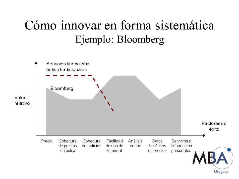 Cómo innovar en forma sistemática Ejemplo: Bloomberg Factores de éxito Precio Cobertura de precios de bolsa Cobertura de noticias Facilidad de uso de