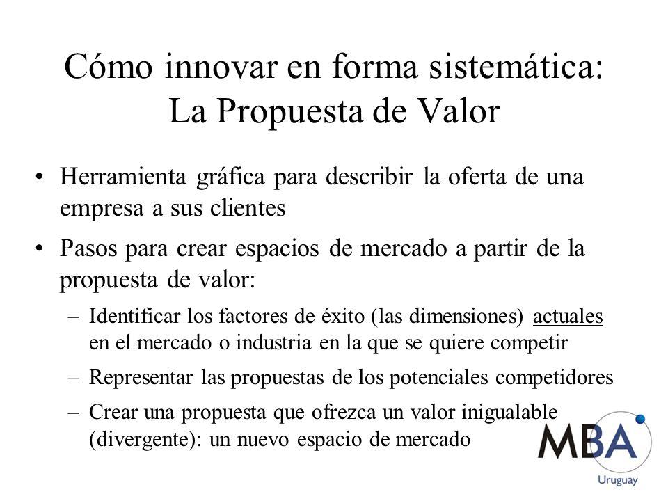 Cómo innovar en forma sistemática: La Propuesta de Valor Herramienta gráfica para describir la oferta de una empresa a sus clientes Pasos para crear e