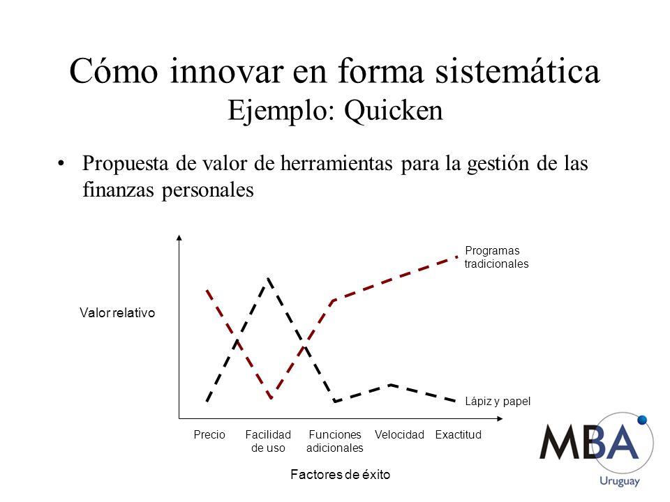 Propuesta de valor de herramientas para la gestión de las finanzas personales Factores de éxito Valor relativo Precio Facilidad de uso Funciones adicionales VelocidadExactitud Lápiz y papel Programas tradicionales Cómo innovar en forma sistemática Ejemplo: Quicken