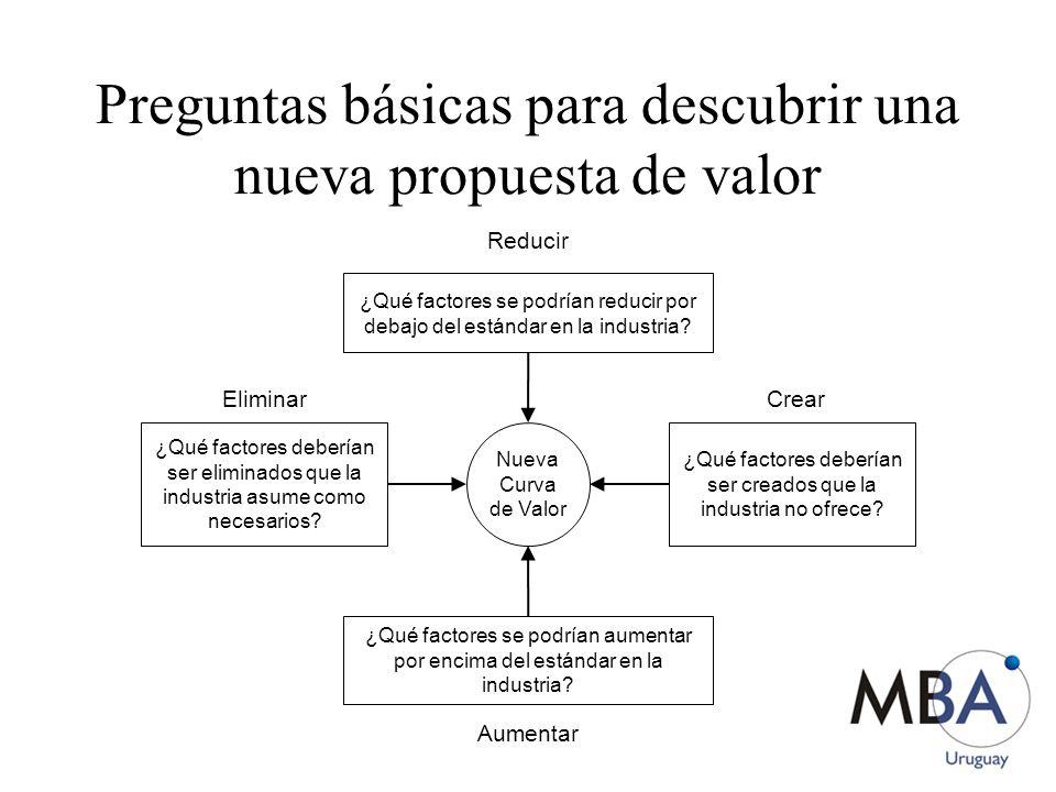 Preguntas básicas para descubrir una nueva propuesta de valor ¿Qué factores se podrían reducir por debajo del estándar en la industria? Reducir Nueva