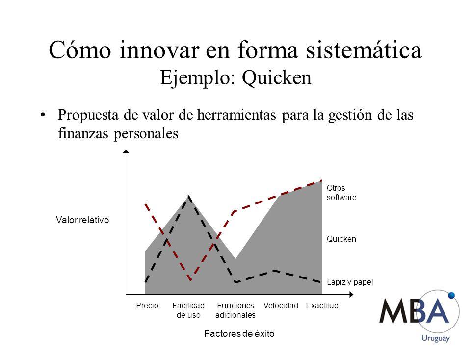 Cómo innovar en forma sistemática Ejemplo: Quicken Propuesta de valor de herramientas para la gestión de las finanzas personales Factores de éxito Precio Facilidad de uso Funciones adicionales VelocidadExactitud Lápiz y papel Otros software Quicken Valor relativo
