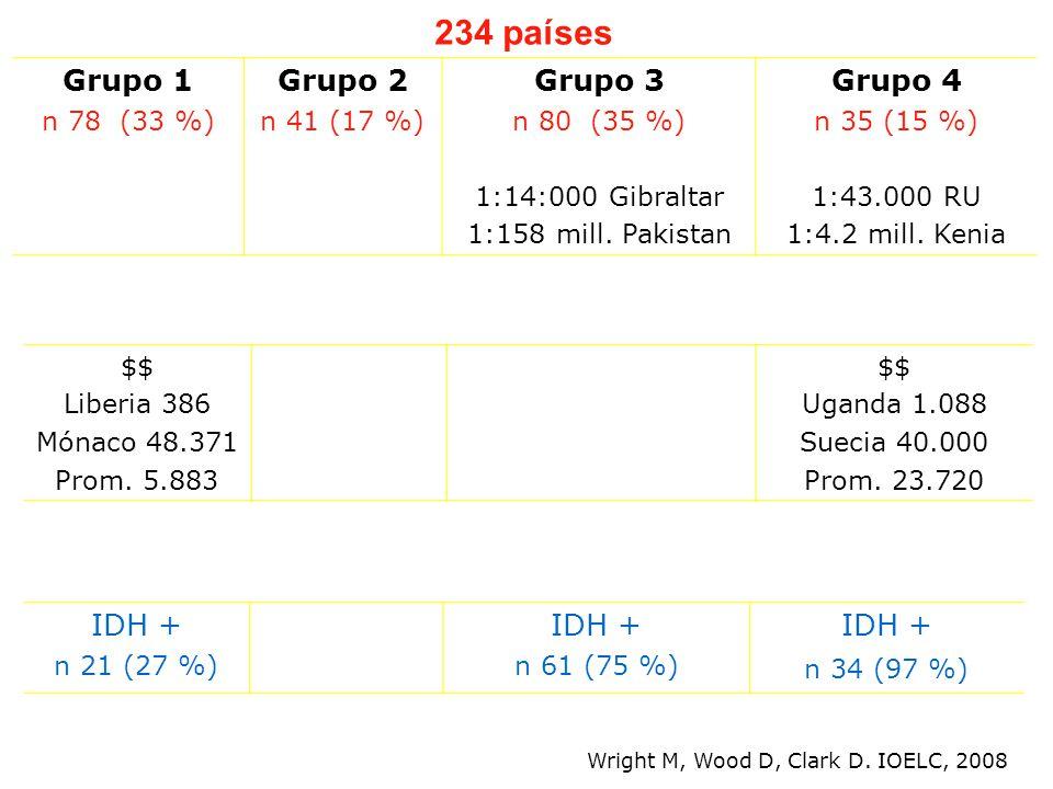 $$ Liberia 386 Mónaco 48.371 Prom. 5.883 $$ Uganda 1.088 Suecia 40.000 Prom.