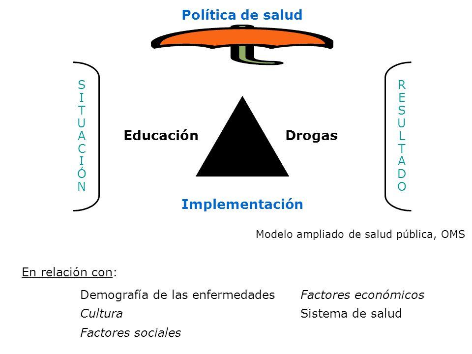 Modelo ampliado de salud pública, OMS Educación Política de salud Drogas Implementación SITUACIÓNSITUACIÓN RESULTADORESULTADO En relación con: Demografía de las enfermedadesFactores económicos CulturaSistema de salud Factores sociales