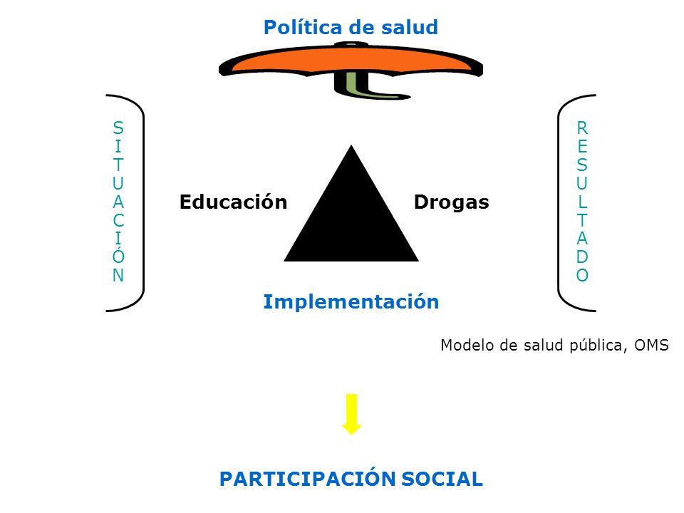 Modelo de salud pública, OMS Educación Política de salud Drogas Implementación SITUACIÓNSITUACIÓN RESULTADORESULTADO PARTICIPACIÓN SOCIAL