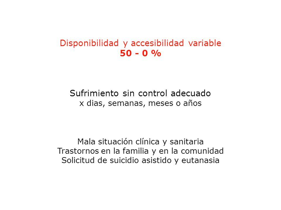 Sufrimiento sin control adecuado x dias, semanas, meses o años Mala situación clínica y sanitaria Trastornos en la familia y en la comunidad Solicitud de suicidio asistido y eutanasia Disponibilidad y accesibilidad variable 50 - 0 %