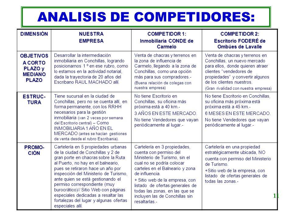 ANALISIS DE COMPETIDORES:DIMENSIÓNNUESTRAEMPRESA COMPETIDOR 1: Inmobiliaria CONDE de Carmelo COMPETIDOR 2: Escritorio FODERÉ de Ombúes de Lavalle OBJE