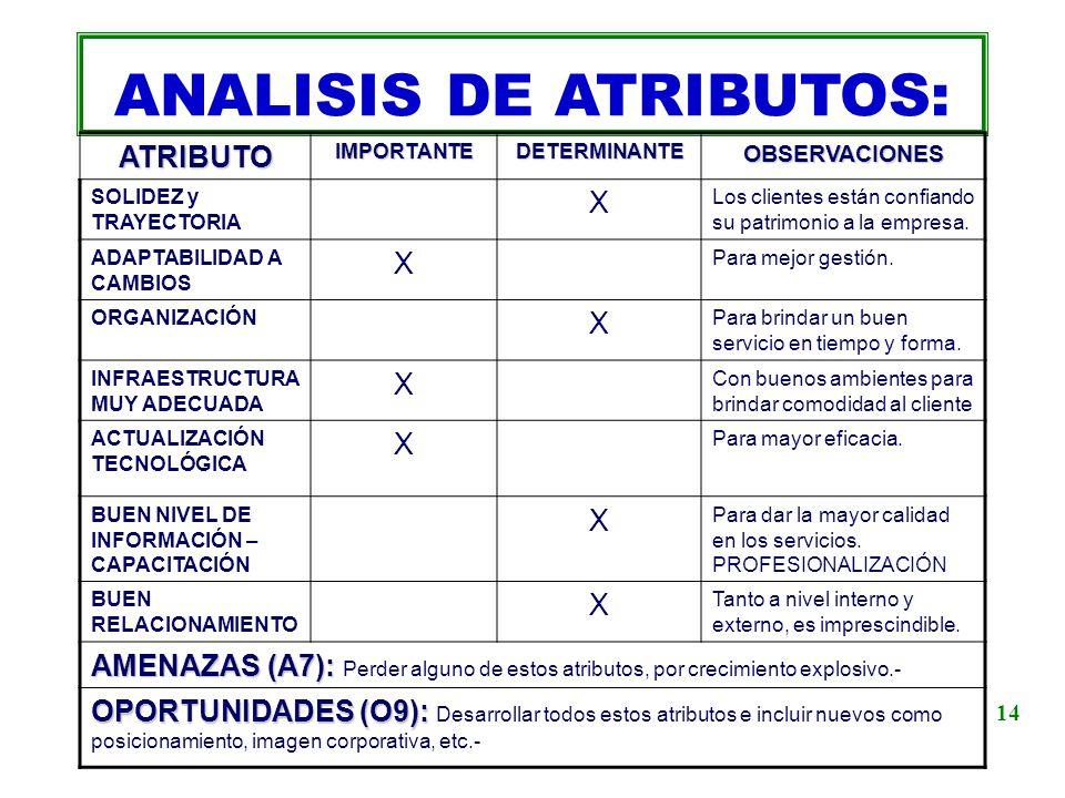 ANALISIS DE ATRIBUTOS:ATRIBUTOIMPORTANTEDETERMINANTEOBSERVACIONES SOLIDEZ y TRAYECTORIA X Los clientes están confiando su patrimonio a la empresa. ADA