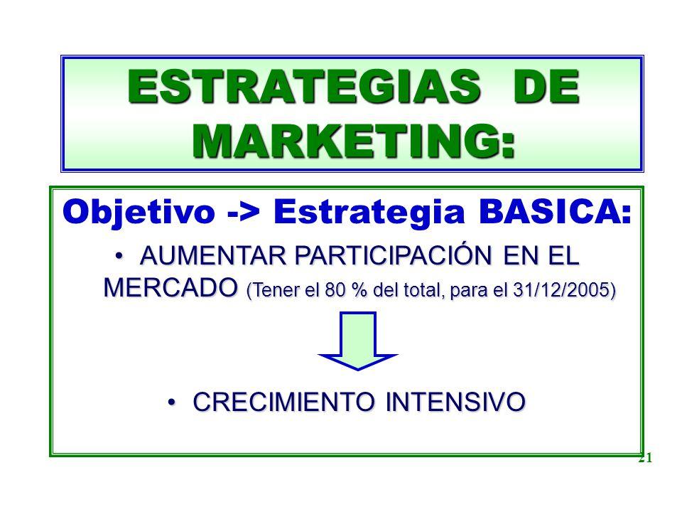 ESTRATEGIAS DE MARKETING: Objetivo -> Estrategia BASICA: AUMENTAR PARTICIPACIÓN EN EL MERCADO (Tener el 80 % del total, para el 31/12/2005)AUMENTAR PA