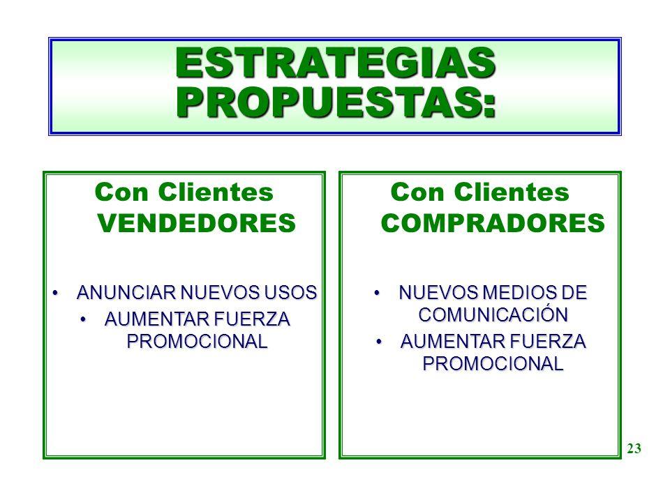 Con Clientes VENDEDORES ANUNCIAR NUEVOS USOSANUNCIAR NUEVOS USOS AUMENTAR FUERZA PROMOCIONALAUMENTAR FUERZA PROMOCIONAL ESTRATEGIAS PROPUESTAS: Con Cl