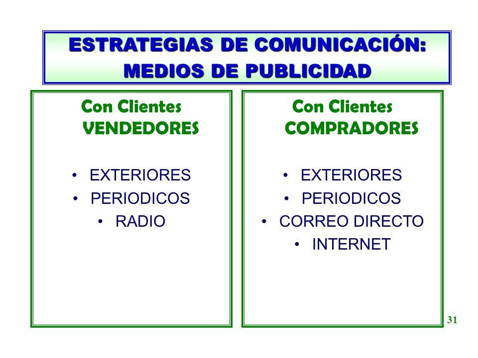 ESTRATEGIAS DE COMUNICACIÓN: MEDIOS DE PUBLICIDAD Con Clientes VENDEDORES EXTERIORES PERIODICOS RADIO Con Clientes COMPRADORES EXTERIORES PERIODICOS C