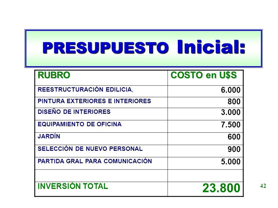 PRESUPUESTO Inicial: RUBRO COSTO en U$S REESTRUCTURACIÓN EDILICIA, 6.000 PINTURA EXTERIORES E INTERIORES 800 DISEÑO DE INTERIORES 3.000 EQUIPAMIENTO D